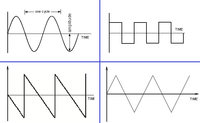 AC Waveforms