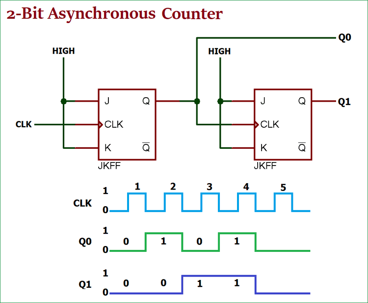 Asynchronous Counter: Definition, Working, Truth Table & Design