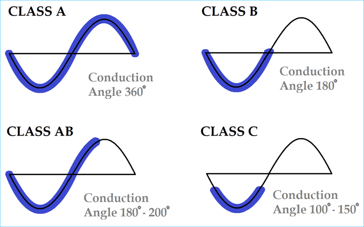 Classes of Power Amplifiers