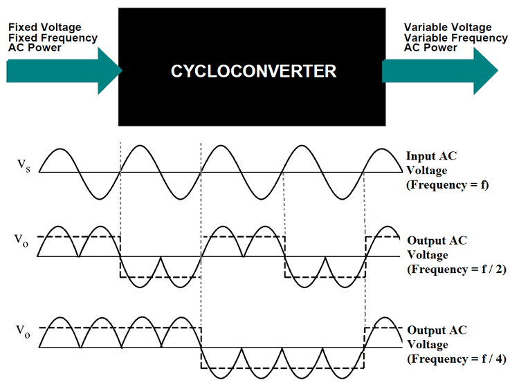What is Cycloconverter – Types, Working Principle, Circuits