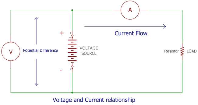 DC Circuit Theory: Voltage, Current, Resistance, Power ...  Voltage