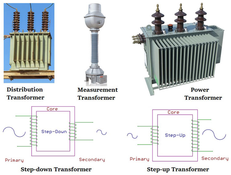 ga power transformer wiring diagram different types of transformers and their applications  different types of transformers and