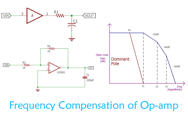 Frequency Compensation of Op-Amp