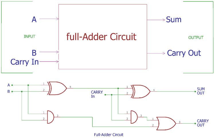Full Adder Circuit: Theory, Truth Table & Construction on 16-bit adder, binary adder, 8 bit adder, 5 bit adder, 3 bit adder, full adder, 32 bit adder,