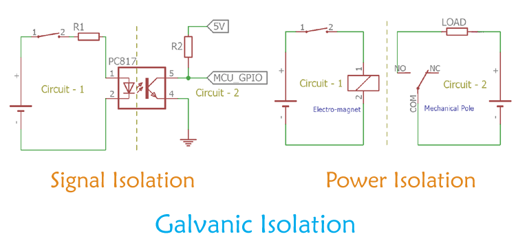 Galvanic Isolation Signal Isolation And Power Isolation