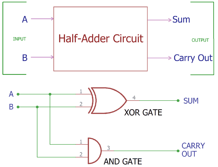 Half Adder Logic Diagram And Truth Table