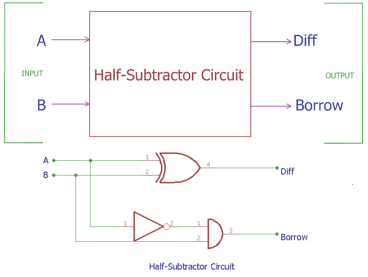 logic diagram of half subtractor half subtractor circuit and its construction