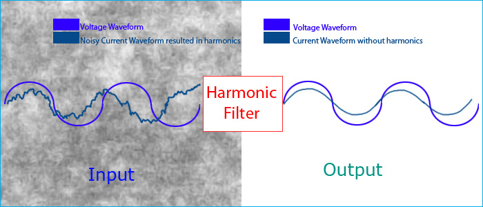 Harmonic Filter Circuit: How to remove Harmonics using Active and Passive Harmonic Filters