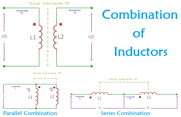 What is Inductor Coupling - Inductors in Series & Parallel Combinations