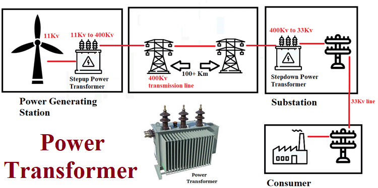 What Is Power Transformer And How Does It Work