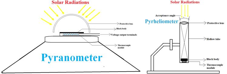 Solar Radiation Measurement Methods using Pyrheliometer and Pyranometer