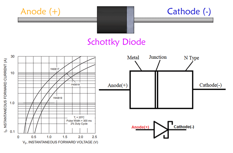 schottky diode  u2013 characteristics  parameters and applications