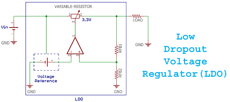 Understanding Low-Dropout Voltage Regulators (LDO) and its significance in battery operated devices