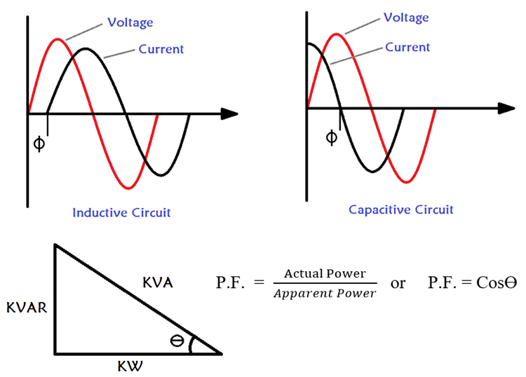 Understanding Power Factor and How It Affects your Energy Bills
