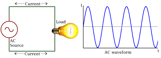 What is AC circuit?