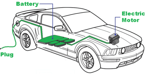 All you want to know about Electric Vehicle Batteries