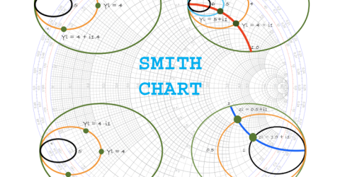 Basics of Smith Charts and how to use it for Impedance Matching