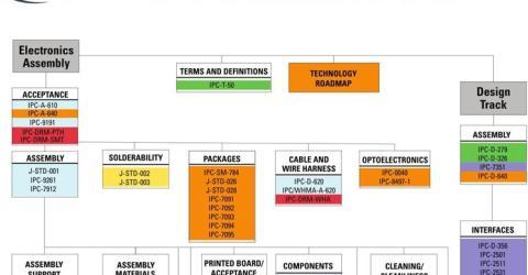 IPC Standards in PCB Designing