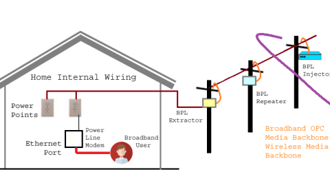 What is Power Line Communication (PLC) and How it works