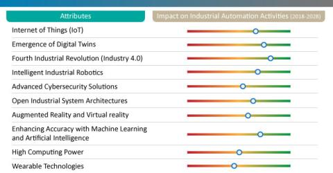 Robotics End of Arm Tools - Key Trends in Industrial Automation Activities