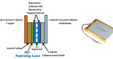 Solid Electrolyte Interface (SEI) to Improve Lithium Ion Battery Performance