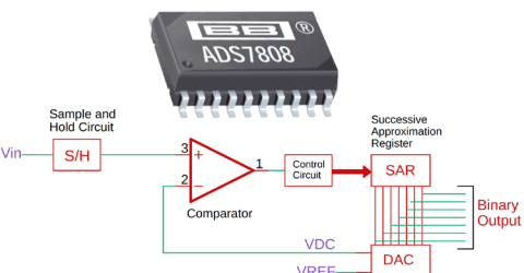 Successive Approximation (SAR) ADC