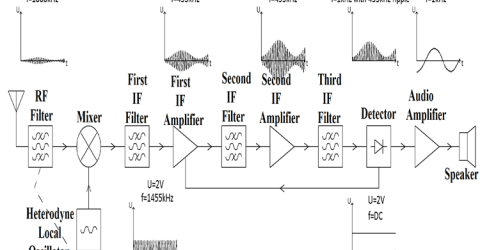 Superheterodyne AM Receiver Block Diagram