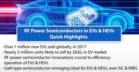 The Staple Role of RF Power Semiconductor in EV Revolution - Opportunities & Challenges