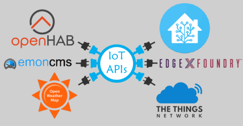 Top Open Source IoT Platforms to Develop IoT Applications