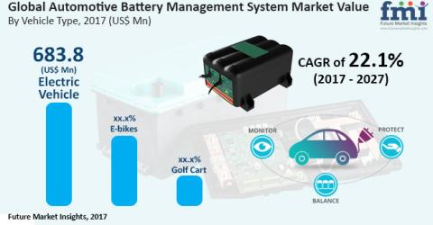 Market Research on Automotive Battery Management System