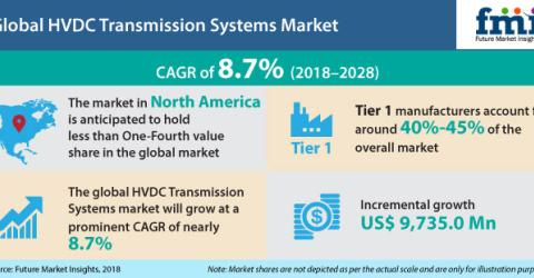 Market Research on Global HVDC Transmission Systems