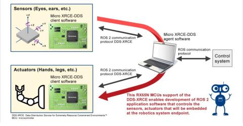 RX65N Microcontrollers Support DDS-XRCE Communication Protocol for ROS 2