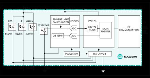 MAX30101 Heart-rate Sensor Functional Diagram