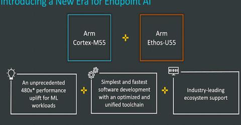 Arm Cortex-M55 processor and Arm Ethos- U55 NPU