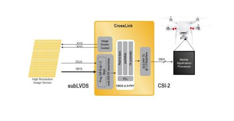 New CrossLink Reference Design helps Machine Vision and Robotics Applications Leverage Advanced Application Processors