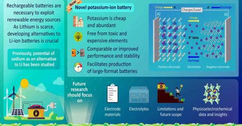 Potassium Driven Rechargeable Batteries