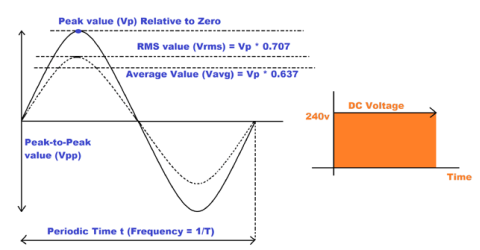 AC Circuit Theory (Part 2): Peak, Average and RMS Values