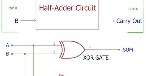 Half Adder Circuit and its Construction