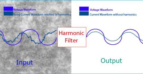 Harmonic Filter Circuit: How to remove Harmonics using Active and Passive Harmonic Filters