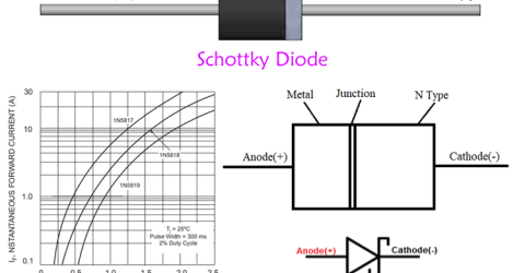 Schottky Diode – Characteristics, Parameters and Applications