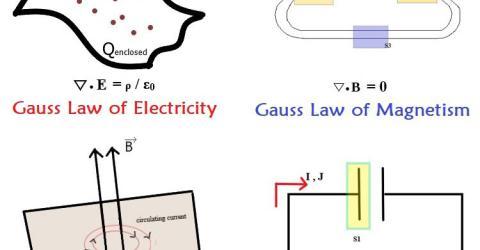 Understanding Maxwell Equations