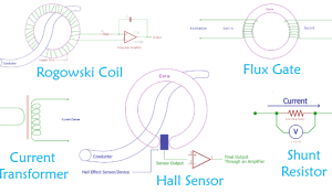 Current Sensing Techniques using Different Current Sensors