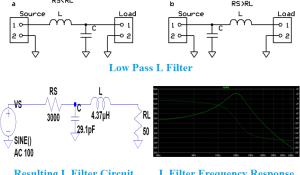 Impedance Matching Filter Circuit Design