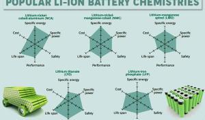 Comparison of Popular Li-ION Battery Chemistries