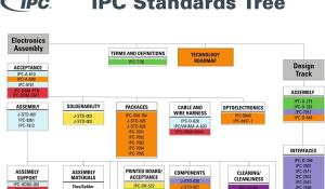 IPC Standards in PCB Designing