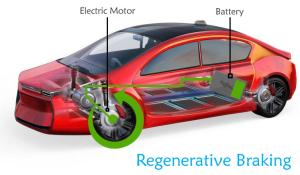 Regenerative Braking in Electric Vehicles