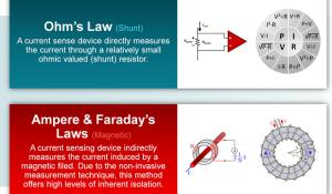 The Physics Behind Current Sensing