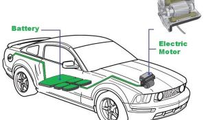 Types of Motors used in Electric Vehicles