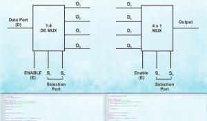 Designing Multiplexer and Demultiplexer ICs using VHDL
