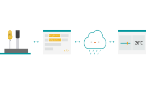 Arduino unveils the Arduino IoT Cloud